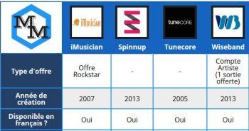comparatif agregateurs musique