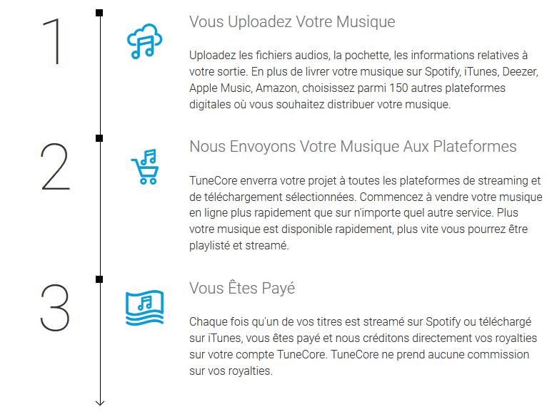 tunecore mise en ligne musique